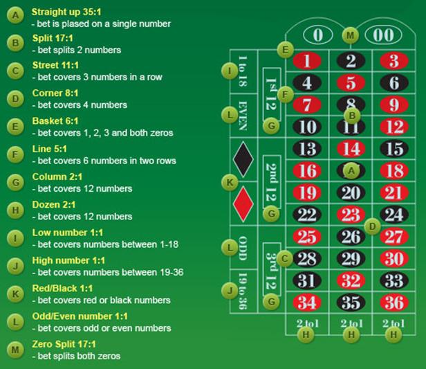 roulettecorner-spelregels